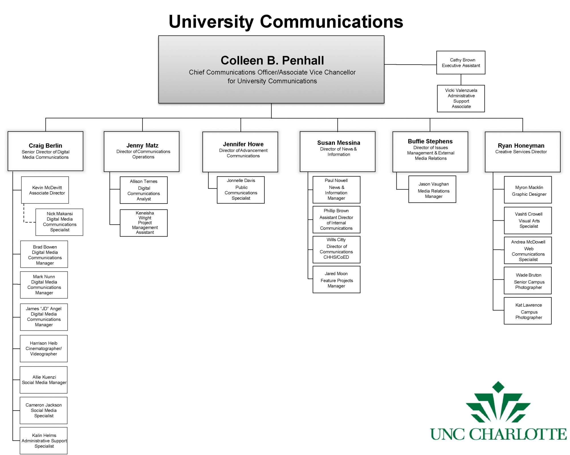 University Communications Organizational Chart